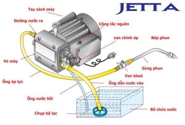 Cáu tạo của máy rửa xe mi ni gia đình